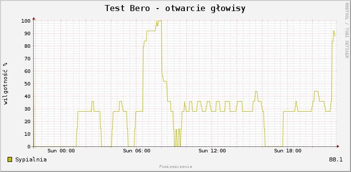 Bero - analiza pozycji głowicy